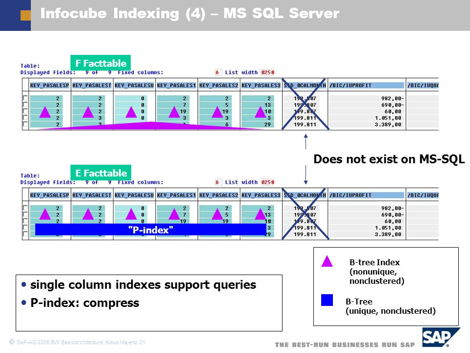 Infocube Indexing (4) – MS SQL Server