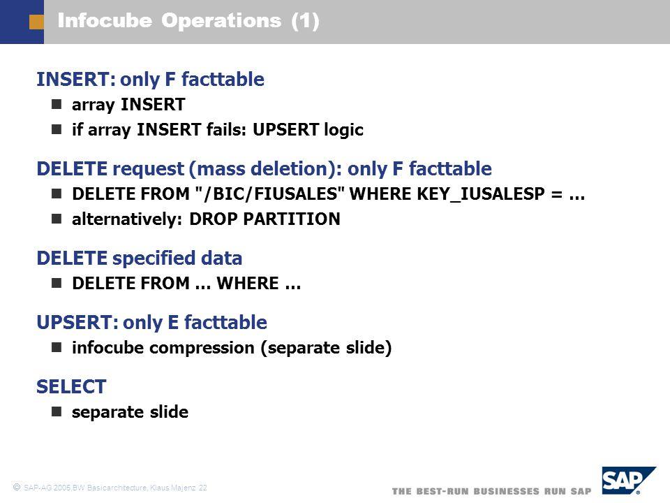 Infocube Operations (1)