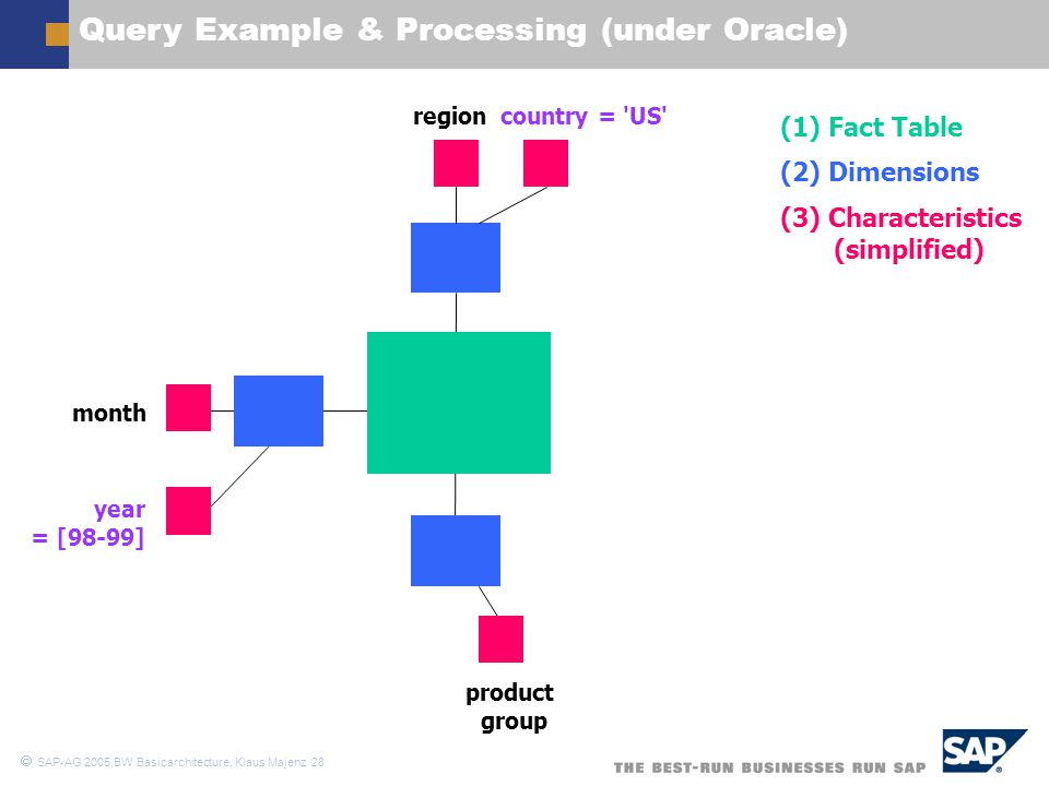 Query Example & Processing (under Oracle)