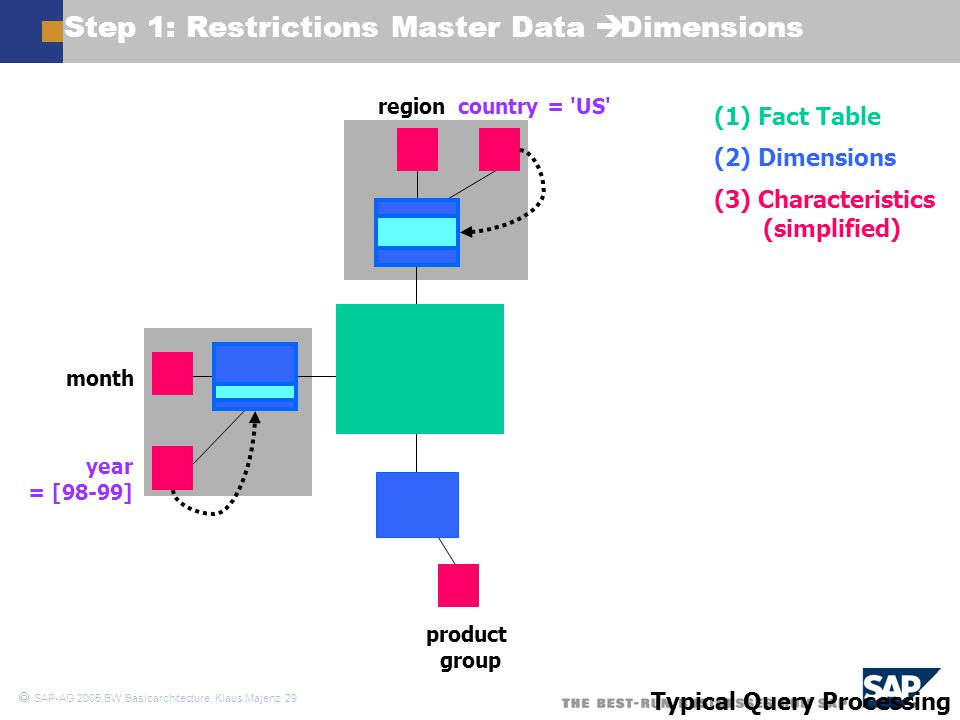 Step 1: Restrictions Master Data è Dimensions