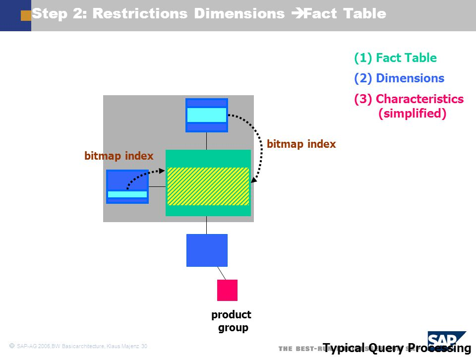 Step 2: Restrictions Dimensions è Fact Table
