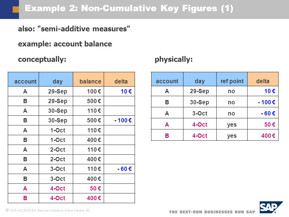 Example 2: Non-Cumulative Key Figures (1)