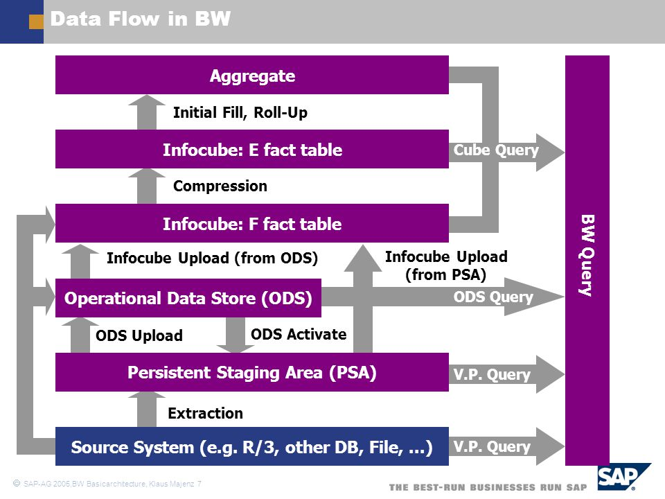 Data Flow in BW Aggregate Infocube: E fact table
