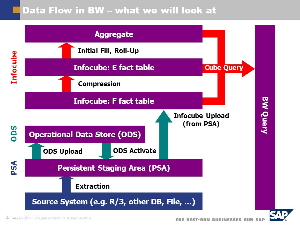Data Flow in BW – what we will look at