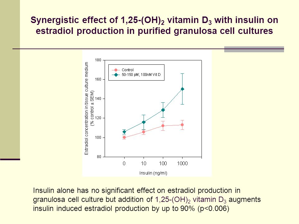 Synergistic effect of 1,25-(OH)2 vitamin D3 with insulin on estradiol production in purified granulosa cell cultures