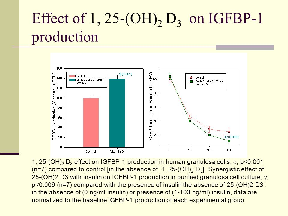 Effect of 1, 25-(OH)2 D3 on IGFBP-1 production