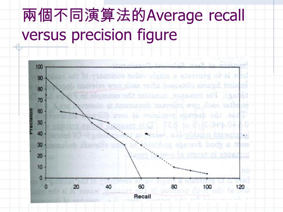 兩個不同演算法的Average recall versus precision figure