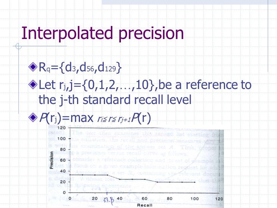 Interpolated precision