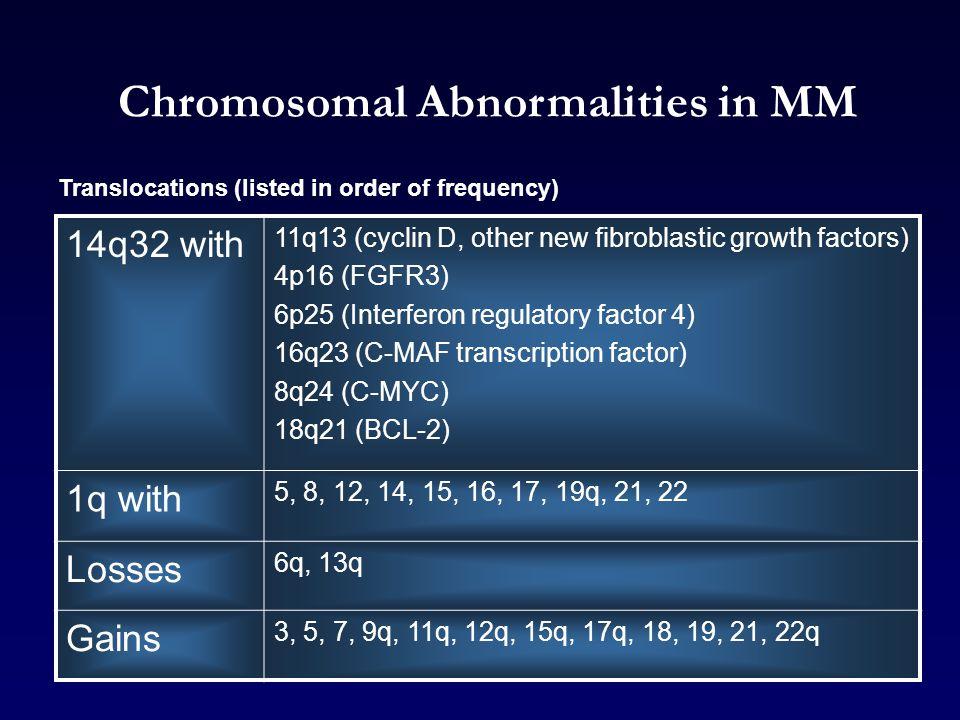 Chromosomal Abnormalities in MM