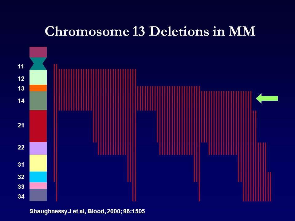 Chromosome 13 Deletions in MM