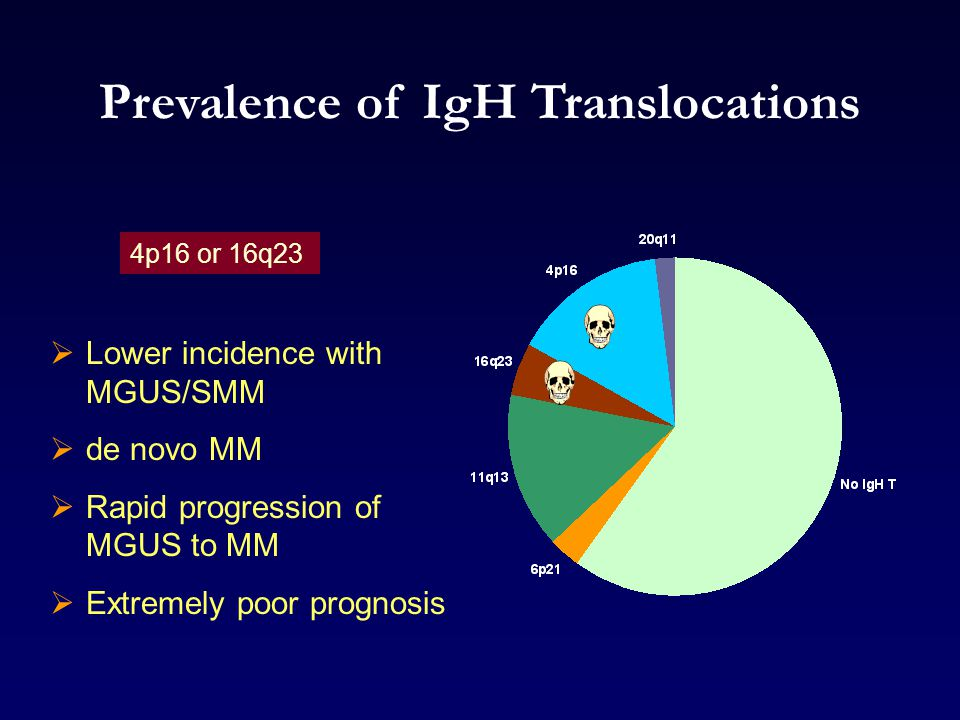 Prevalence of IgH Translocations