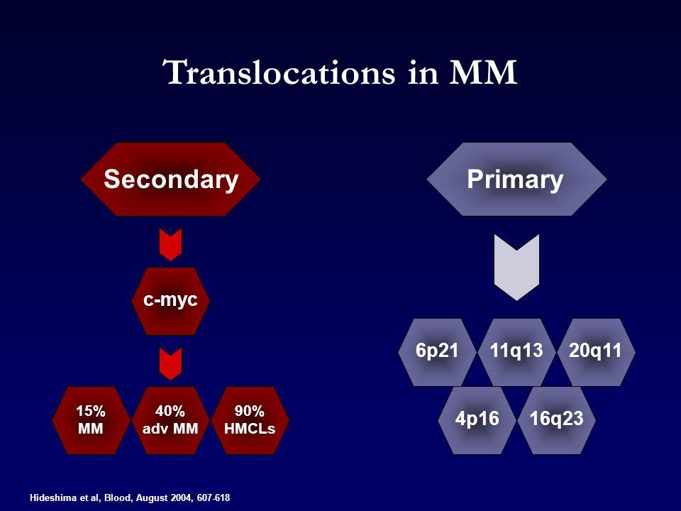 Translocations in MM Secondary Primary c-myc 6p21 11q13 20q11 4p16