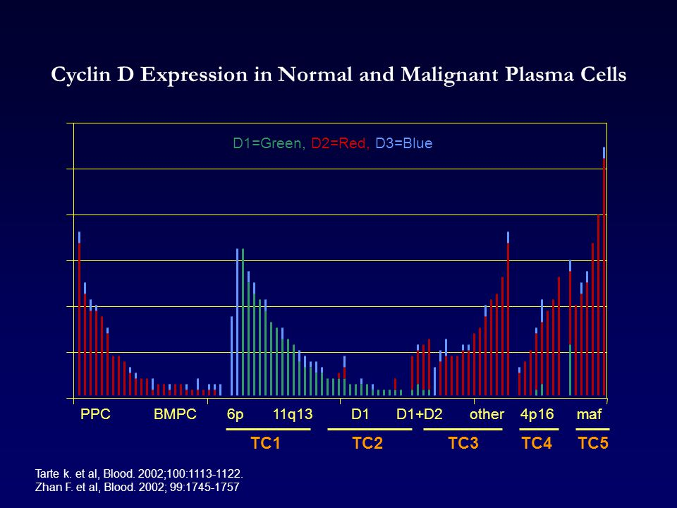 Cyclin D Expression in Normal and Malignant Plasma Cells