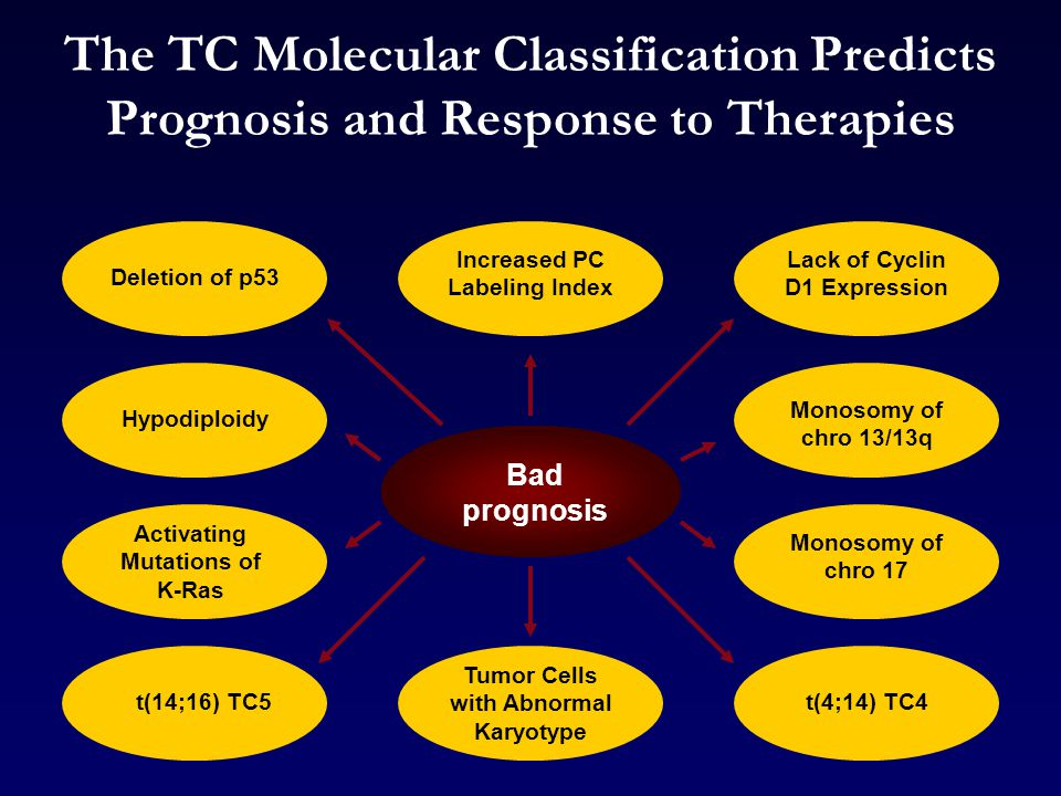 The TC Molecular Classification Predicts Prognosis and Response to Therapies