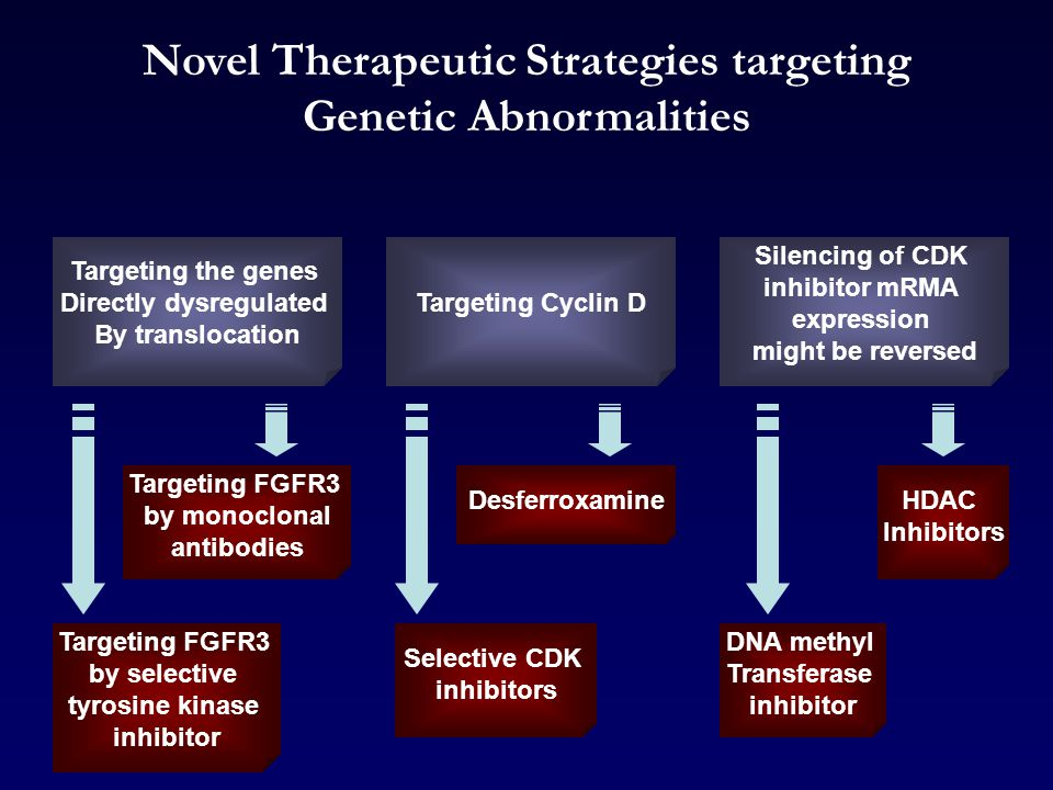 Novel Therapeutic Strategies targeting Genetic Abnormalities