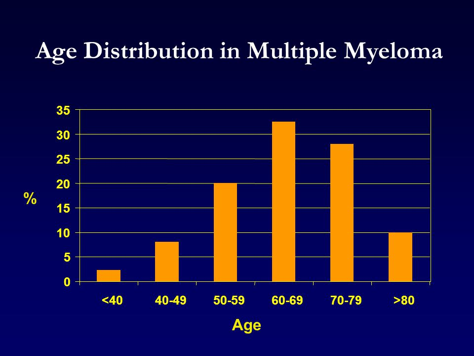 Age Distribution in Multiple Myeloma