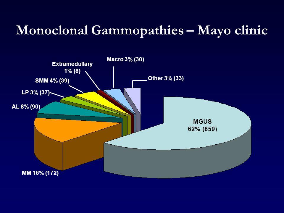 Monoclonal Gammopathies – Mayo clinic