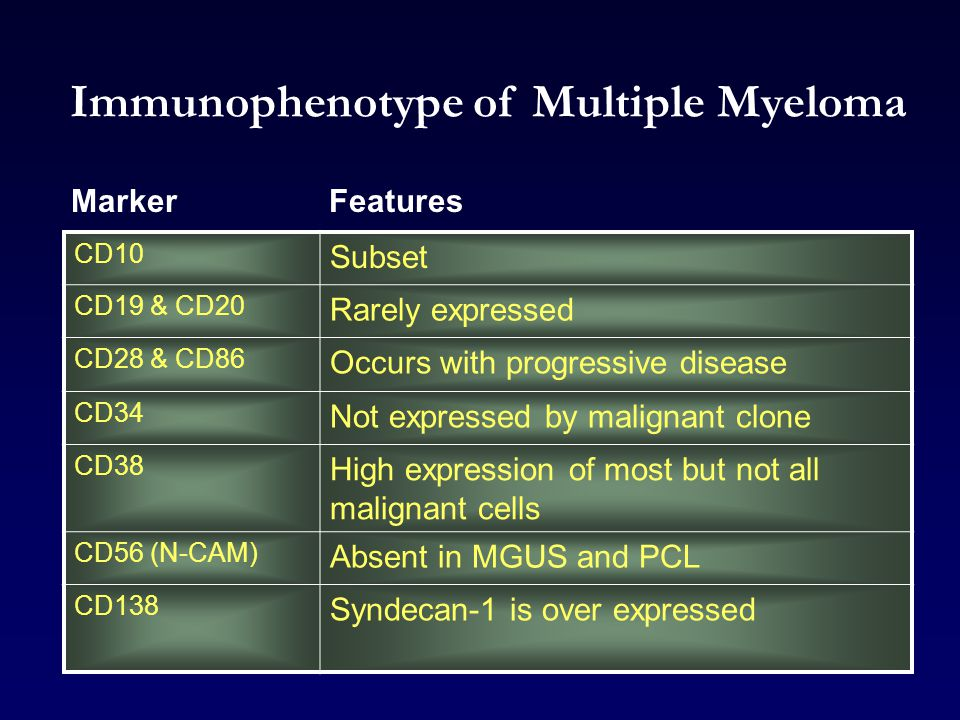 Immunophenotype of Multiple Myeloma
