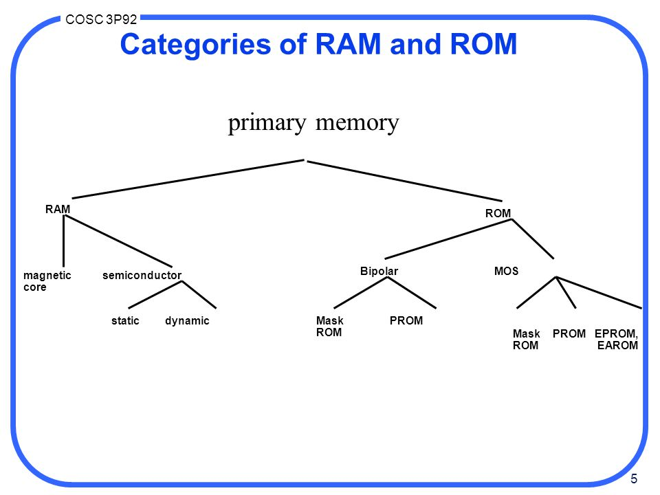 Categories of RAM and ROM