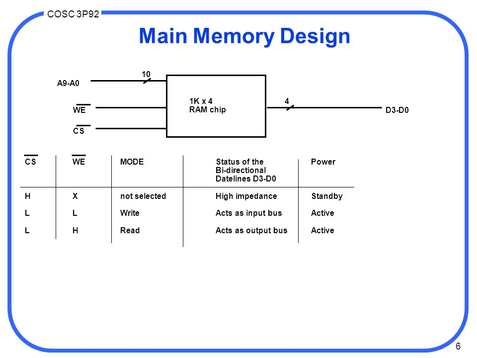 Main Memory Design 1K x 4 RAM chip 10 4 A9-A0 WE CS D3-D0