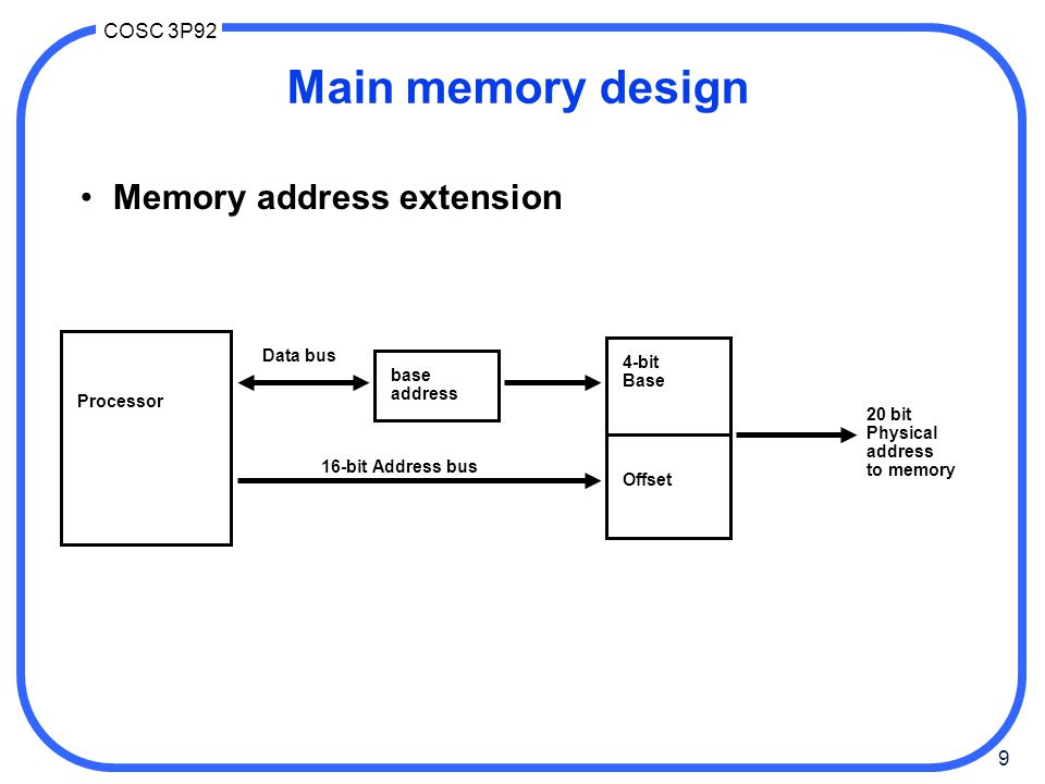 Main memory design Memory address extension Data bus 4-bit Base base
