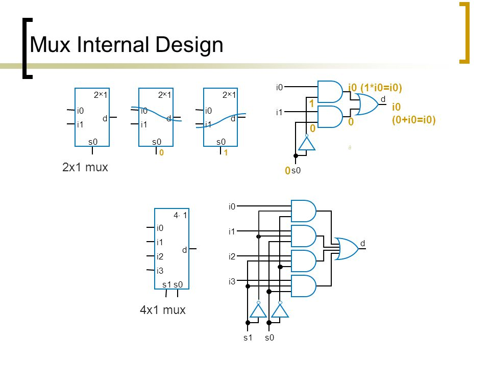 Mux Internal Design 2x1 mux 4x1 mux i0 (1*i0=i0) 1 i0 (0+i0=i0) s0 d