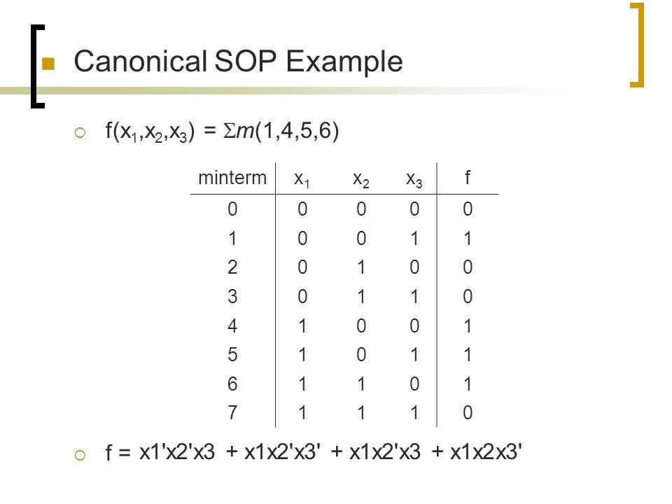 Canonical SOP Example f(x1,x2,x3) = m(1,4,5,6) f =