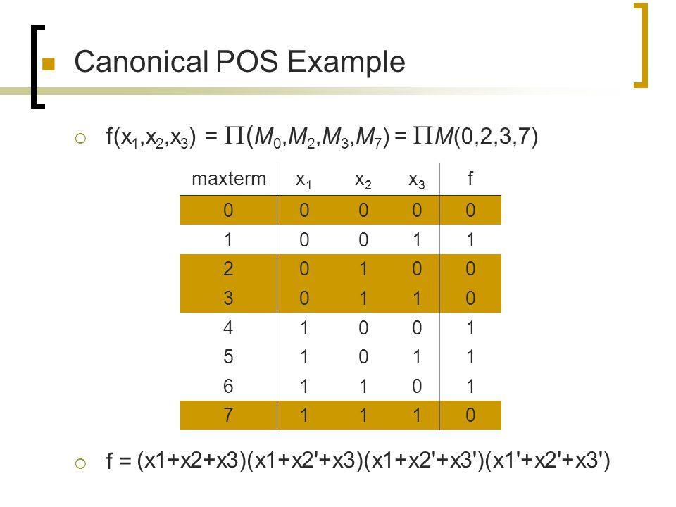 Canonical POS Example f(x1,x2,x3) = (M0,M2,M3,M7) = M(0,2,3,7) f =