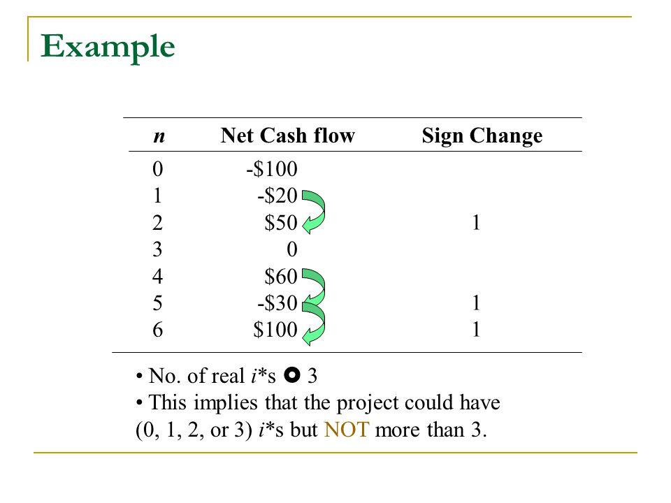 Example n Net Cash flow Sign Change 1 2 3 4 5 6 -$100 -$20 $50 $60