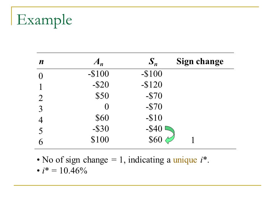 Example n An Sn Sign change -$100 -$20 $50 $60 -$30 $100 -$100 -$120