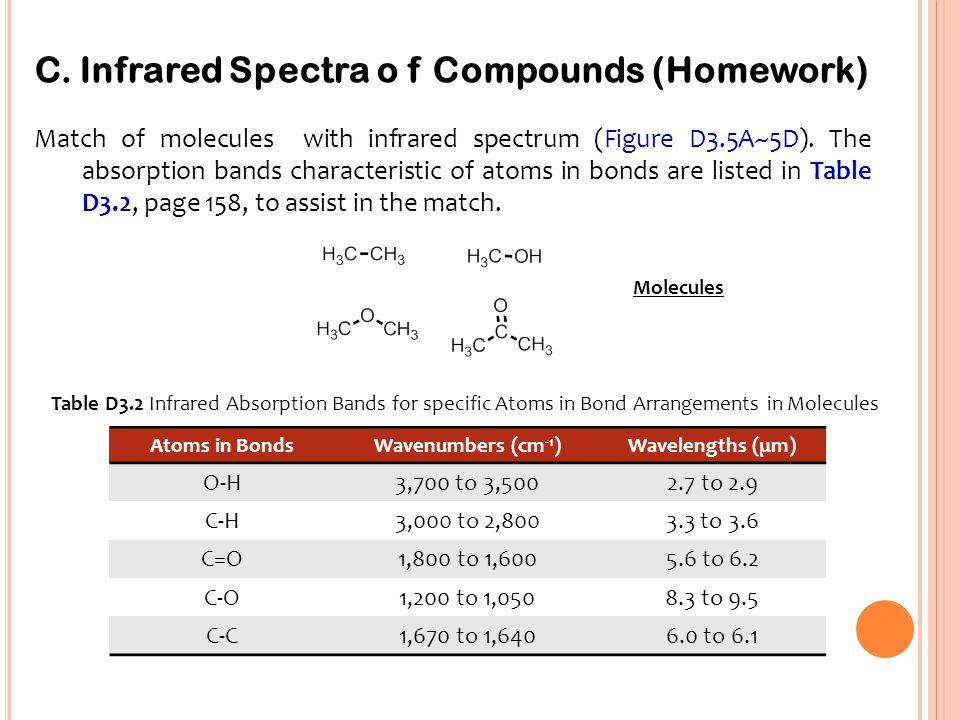 C. Infrared Spectra o f Compounds (Homework)