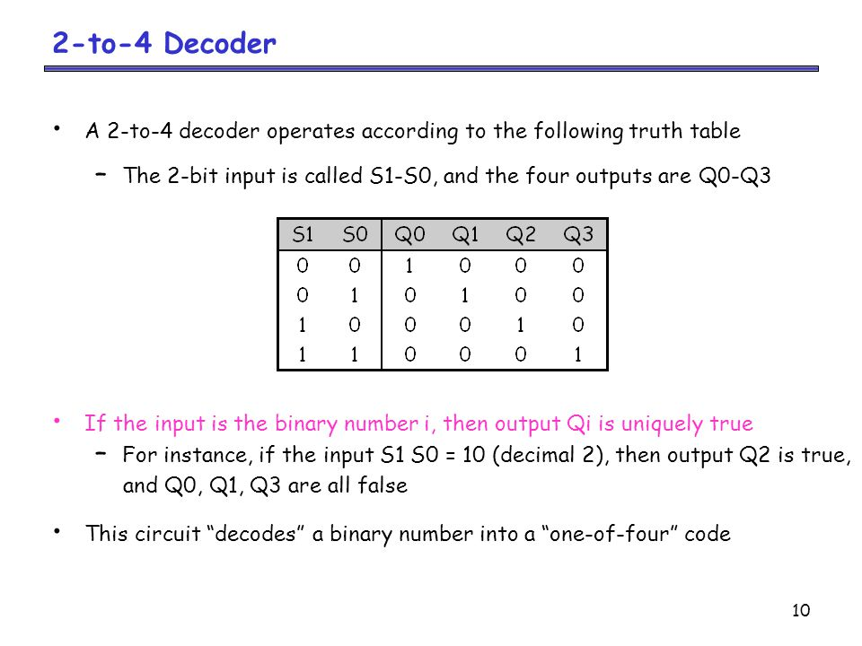 2-to-4 Decoder A 2-to-4 decoder operates according to the following truth table. The 2-bit input is called S1-S0, and the four outputs are Q0-Q3.