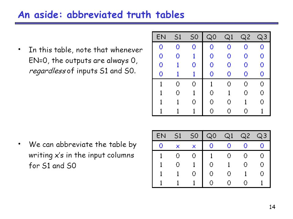 An aside: abbreviated truth tables