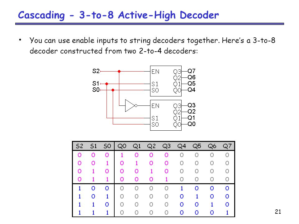 Cascading - 3-to-8 Active-High Decoder