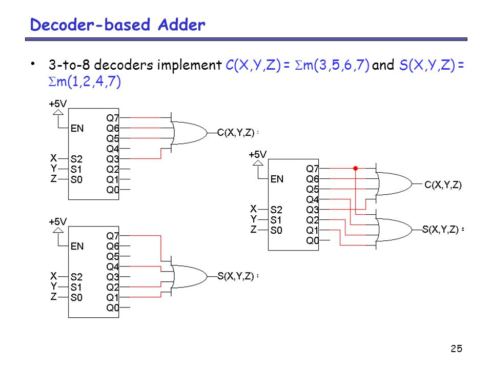 Decoder-based Adder 3-to-8 decoders implement C(X,Y,Z) = m(3,5,6,7) and S(X,Y,Z) = m(1,2,4,7)