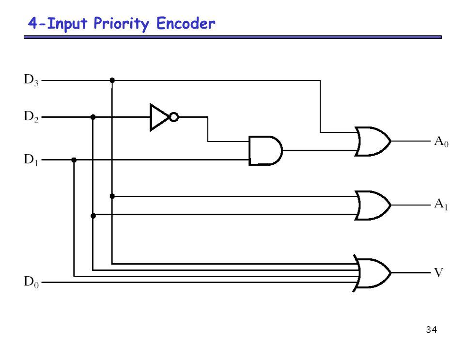4-Input Priority Encoder