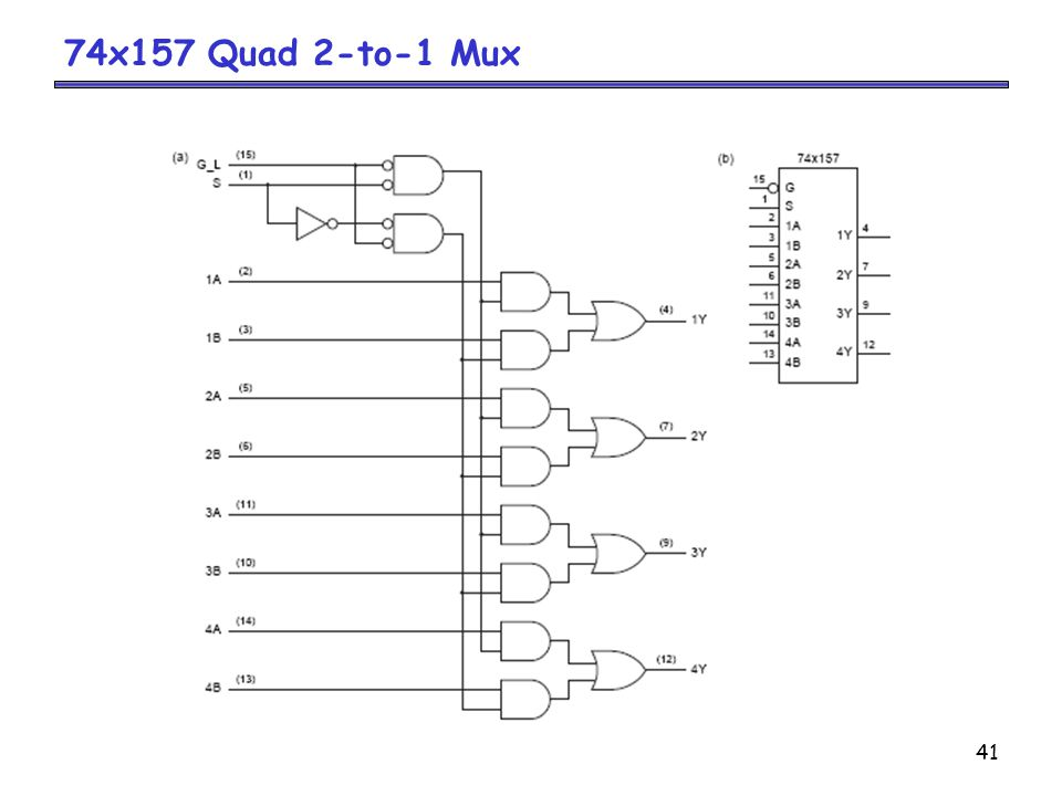 74x157 Quad 2-to-1 Mux