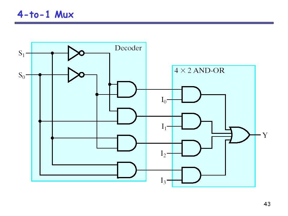 4-to-1 Mux