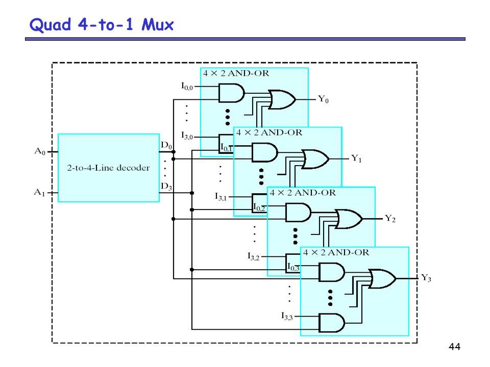 Quad 4-to-1 Mux
