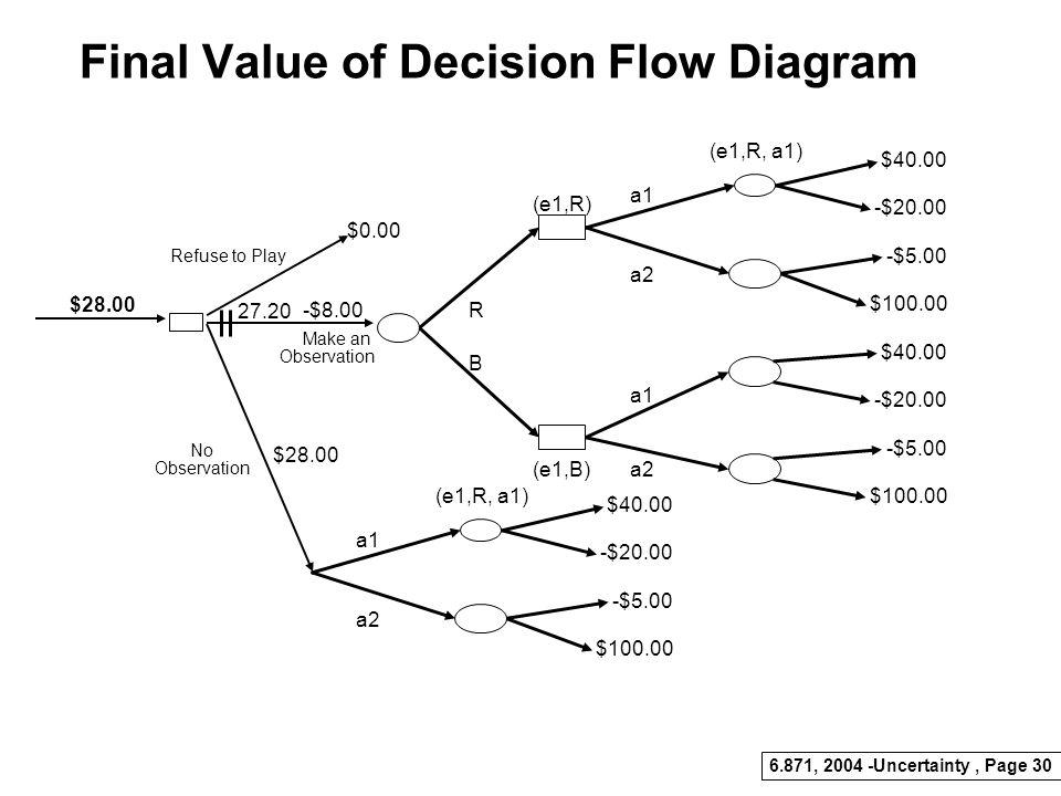 Final Value of Decision Flow Diagram