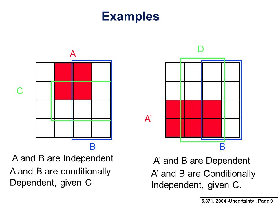 Examples D A B A' C B A and B are Independent A' and B are Dependent