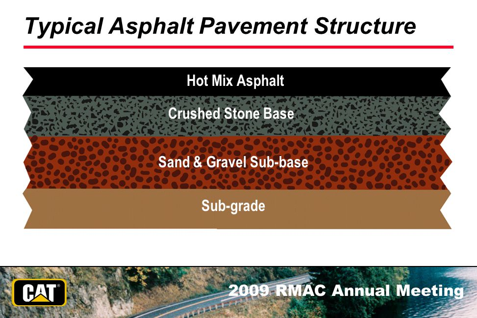 Typical Asphalt Pavement Structure