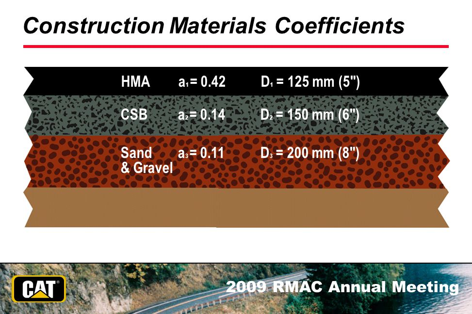 Construction Materials Coefficients