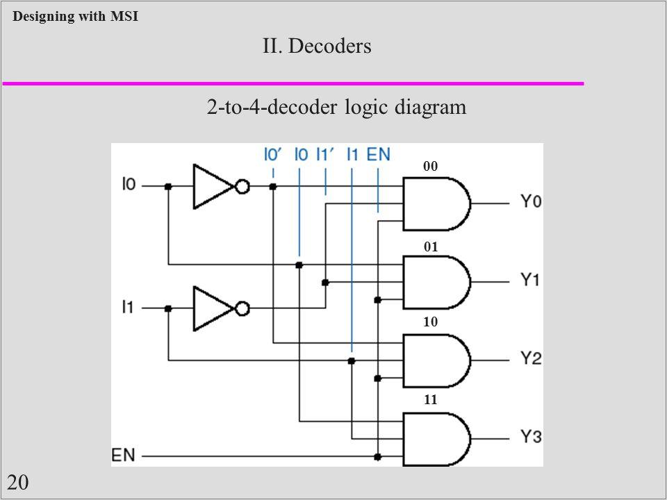 2-to-4-decoder logic diagram