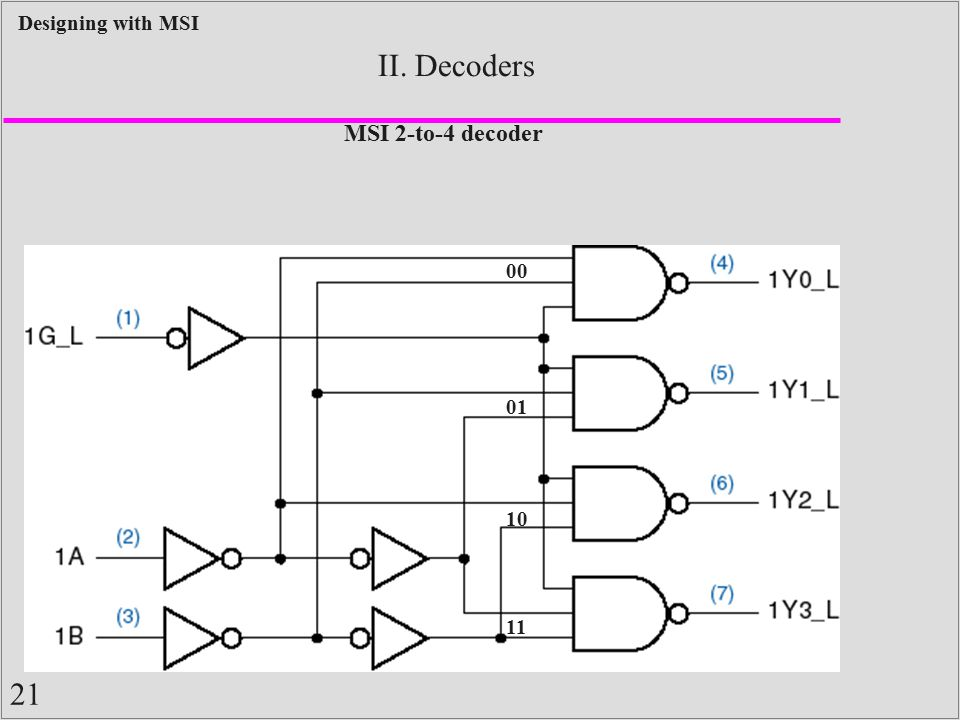 II. Decoders Input buffering (less load) NAND gates (faster)