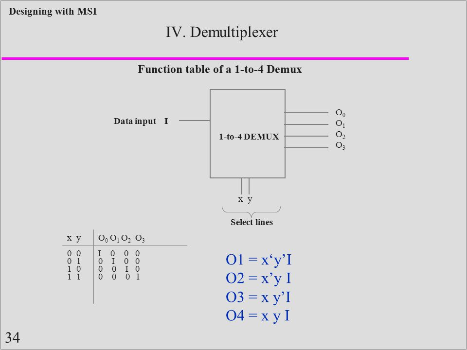 Function table of a 1-to-4 Demux