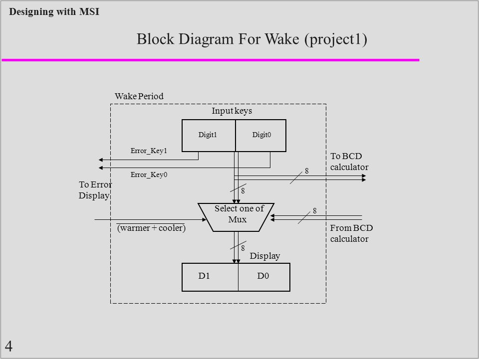 Block Diagram For Wake (project1)