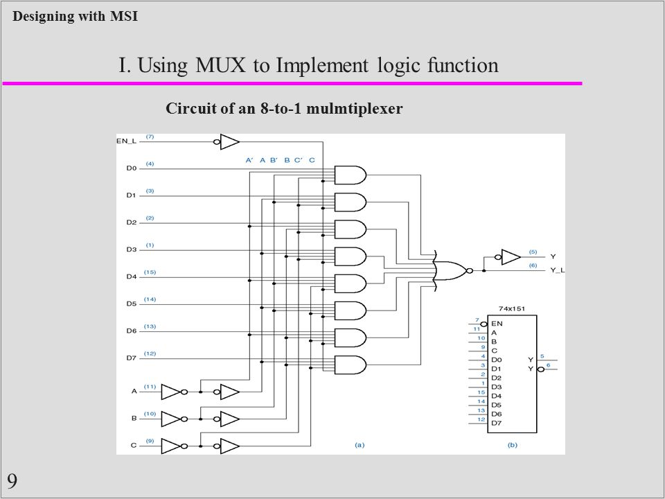 I. Using MUX to Implement logic function