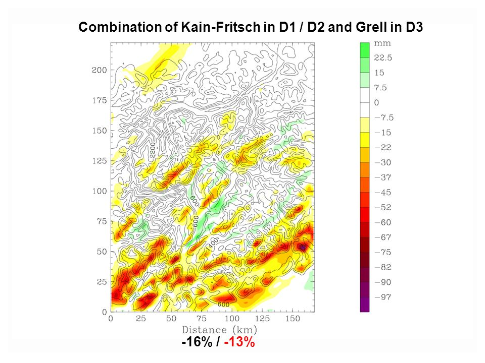 Combination of Kain-Fritsch in D1 / D2 and Grell in D3