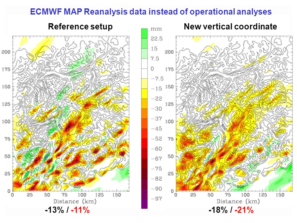 ECMWF MAP Reanalysis data instead of operational analyses